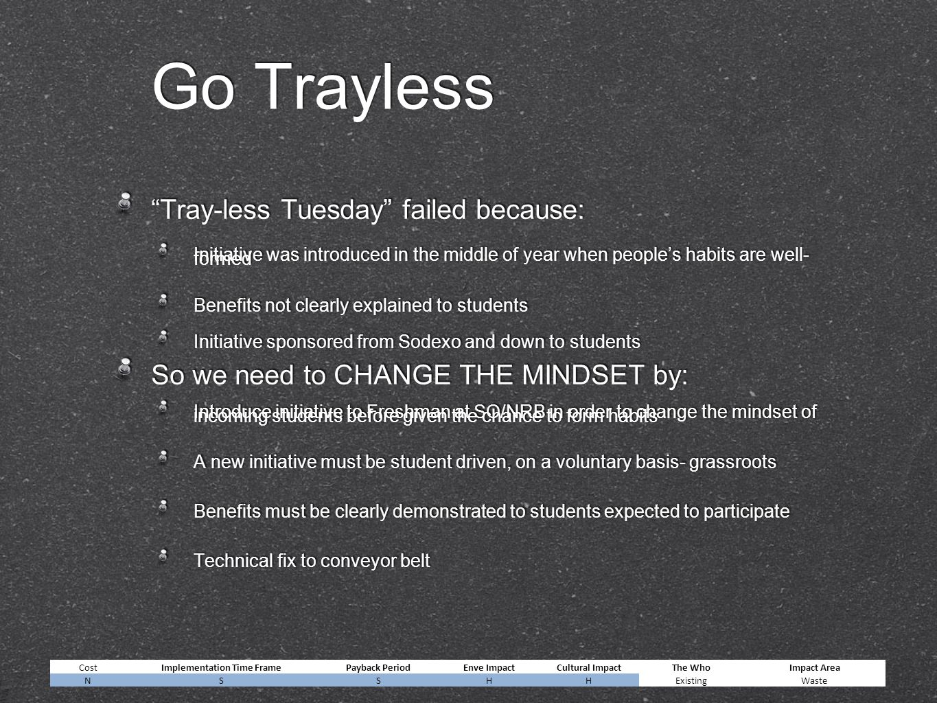 Go Trayless Tray-less Tuesday failed because: Initiative was introduced in the middle of year when people's habits are well- formed Benefits not clearly explained to students Initiative sponsored from Sodexo and down to students So we need to CHANGE THE MINDSET by: Introduce initiative to Freshman at SO/NRB in order to change the mindset of incoming students before given the chance to form habits A new initiative must be student driven, on a voluntary basis- grassroots Benefits must be clearly demonstrated to students expected to participate Technical fix to conveyor belt Tray-less Tuesday failed because: Initiative was introduced in the middle of year when people's habits are well- formed Benefits not clearly explained to students Initiative sponsored from Sodexo and down to students So we need to CHANGE THE MINDSET by: Introduce initiative to Freshman at SO/NRB in order to change the mindset of incoming students before given the chance to form habits A new initiative must be student driven, on a voluntary basis- grassroots Benefits must be clearly demonstrated to students expected to participate Technical fix to conveyor belt CostImplementation Time FramePayback PeriodEnve ImpactCultural ImpactThe WhoImpact Area NSSHHExistingWaste