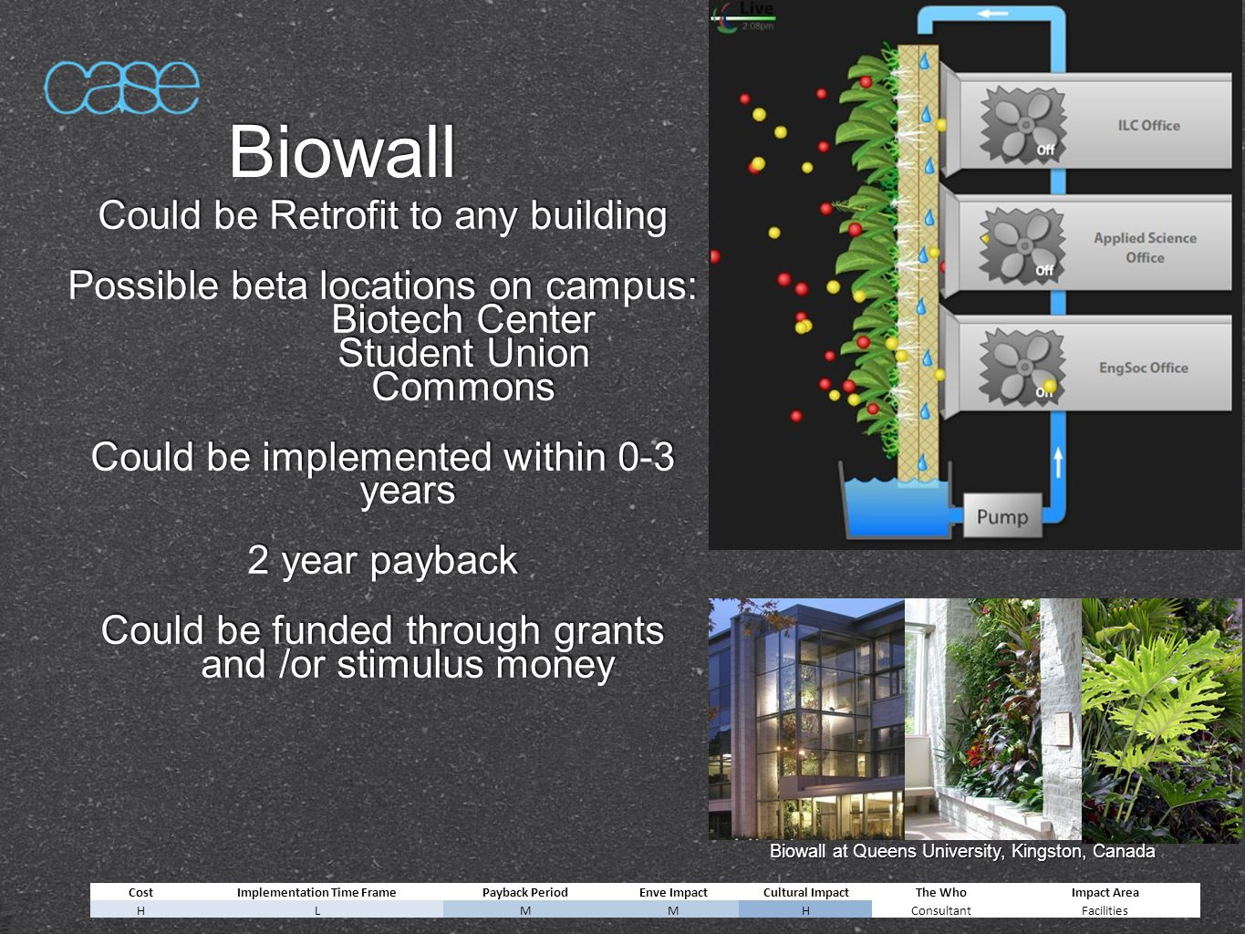 Biowall Could be Retrofit to any building Possible beta locations on campus: Biotech Center Student Union Commons Could be implemented within 0-3 years 2 year payback Could be funded through grants and /or stimulus money Could be Retrofit to any building Possible beta locations on campus: Biotech Center Student Union Commons Could be implemented within 0-3 years 2 year payback Could be funded through grants and /or stimulus money Biowall at Queens University, Kingston, Canada CostImplementation Time FramePayback PeriodEnve ImpactCultural ImpactThe WhoImpact Area HLMMHConsultantFacilities