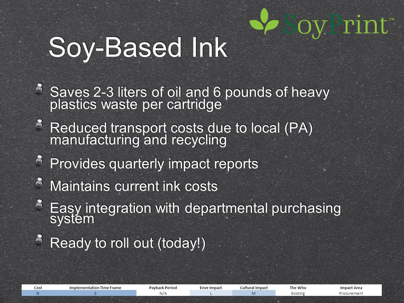 Soy-Based Ink Saves 2-3 liters of oil and 6 pounds of heavy plastics waste per cartridge Reduced transport costs due to local (PA) manufacturing and recycling Provides quarterly impact reports Maintains current ink costs Easy integration with departmental purchasing system Ready to roll out (today!) Saves 2-3 liters of oil and 6 pounds of heavy plastics waste per cartridge Reduced transport costs due to local (PA) manufacturing and recycling Provides quarterly impact reports Maintains current ink costs Easy integration with departmental purchasing system Ready to roll out (today!) CostImplementation Time FramePayback PeriodEnve ImpactCultural ImpactThe WhoImpact Area NSN/ALMExistingProcurement