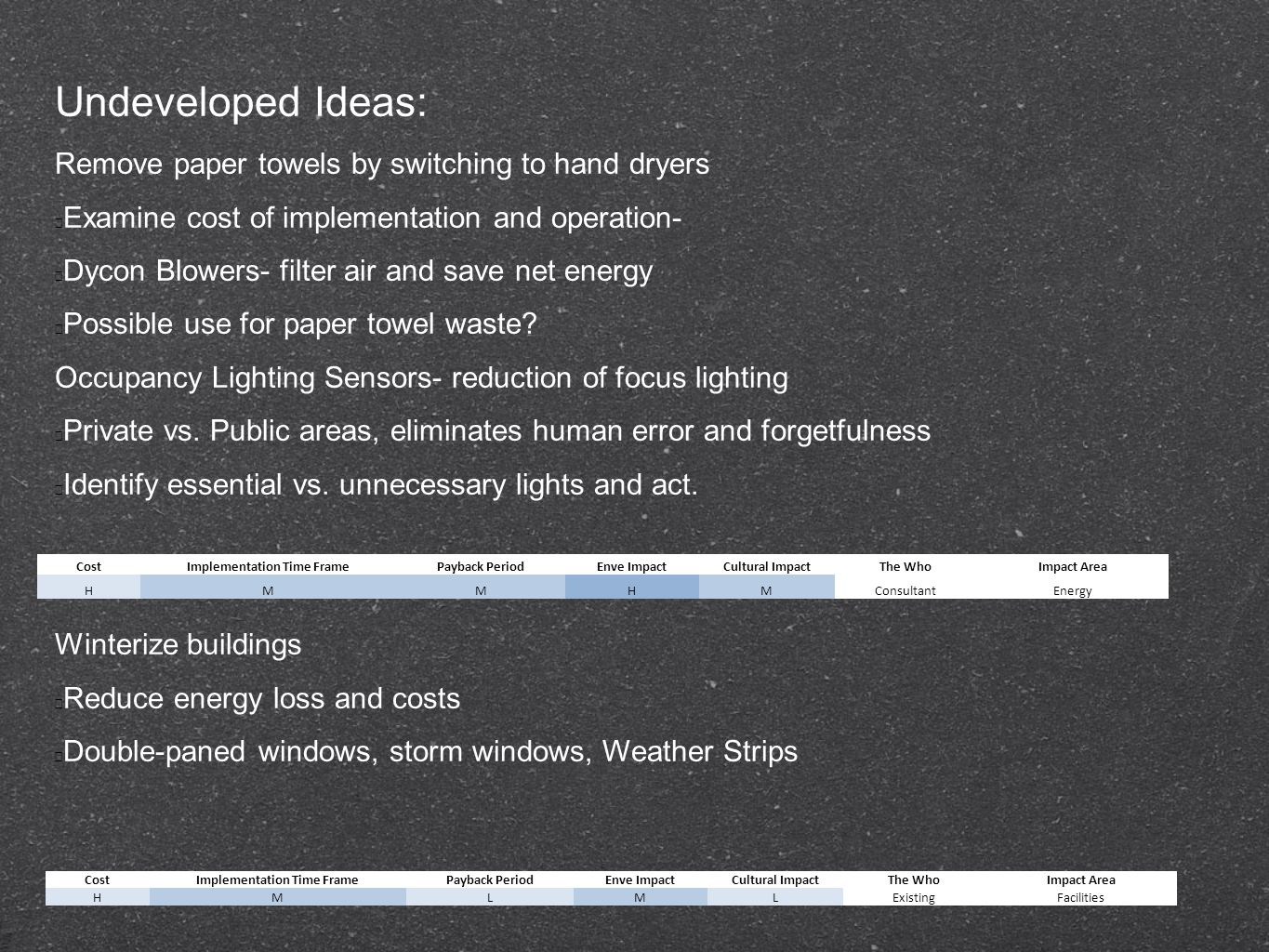 Undeveloped Ideas: Convert Energy consumption into visual displays Change mindsets by showing people what they use and can do about it Make it a competition between buildings or departments (similar to Eco-hall challenge)Improve Outdoor facilities for casual and classroom use '86 Field plan.