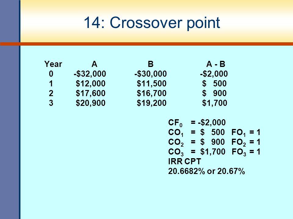 14: Crossover point Year A B A - B 0-$32,000 -$30,000 -$2,000 1 $12,000 $11,500 $ 500 2 $17,600 $16,700 $ 900 3 $20,900 $19,200 $1,700 CF 0 = -$2,000