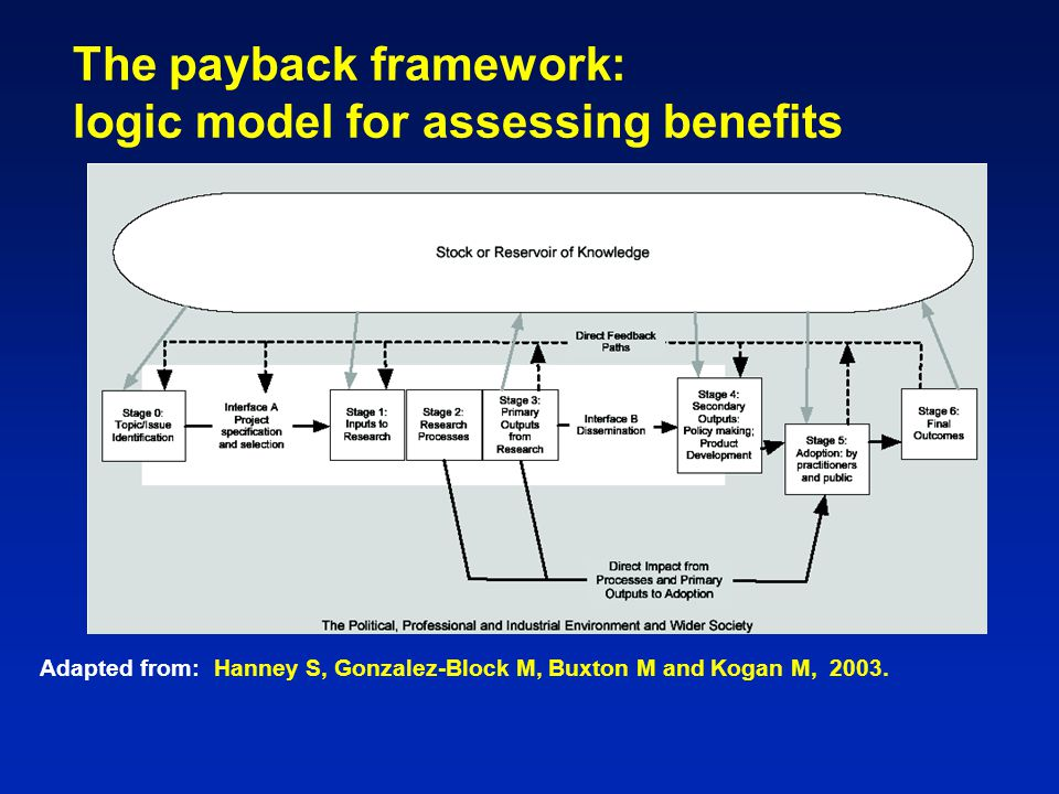 The payback framework: logic model for assessing benefits Adapted from: Hanney S, Gonzalez-Block M, Buxton M and Kogan M, 2003.
