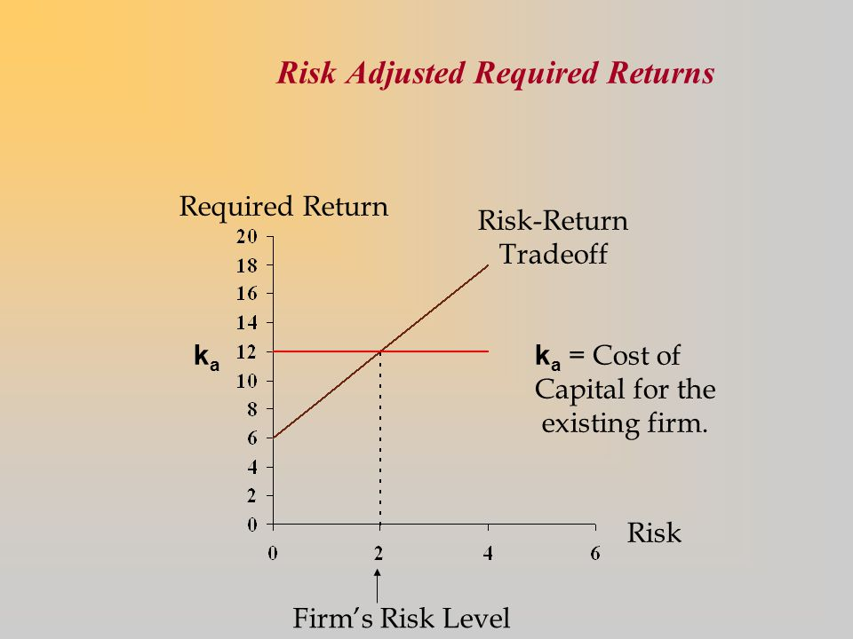 Risk Adjusted Required Returns Required Return Firm's Risk Level Risk kaka Risk-Return Tradeoff k a = Cost of Capital for the existing firm.