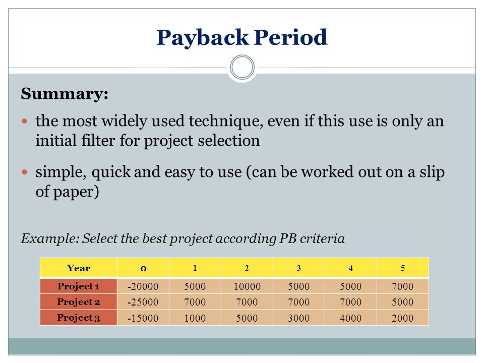 Payback Period Summary: the most widely used technique, even if this use is only an initial filter for project selection simple, quick and easy to use (can be worked out on a slip of paper) Example: Select the best project according PB criteria Year0 12345 Project 1 -200005000100005000 7000 Project 2 -250007000 5000 Project 3 -1500010005000300040002000