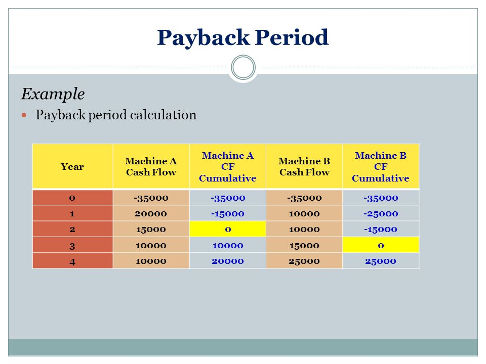 Payback Period Example Payback period calculation Year Machine A Cash Flow Machine A CF Cumulative Machine B Cash Flow Machine B CF Cumulative 0-35000 120000-1500010000-25000 215000010000-15000 310000 150000 4100002000025000