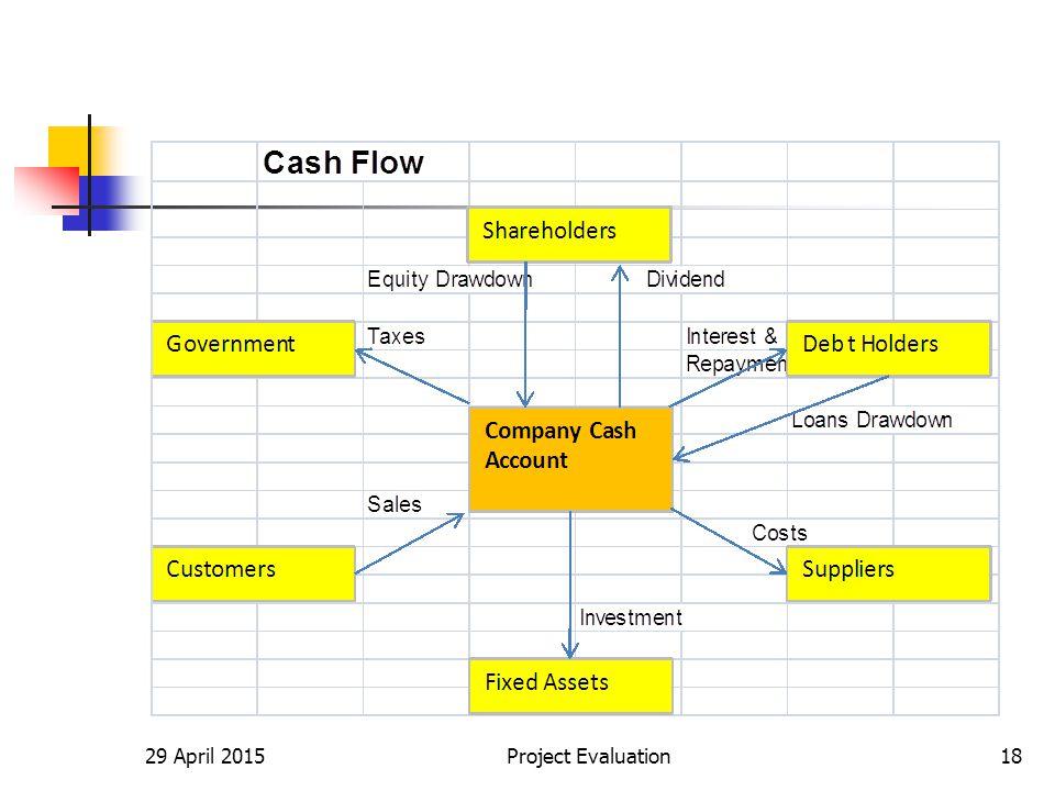 29 April 2015Project Evaluation18
