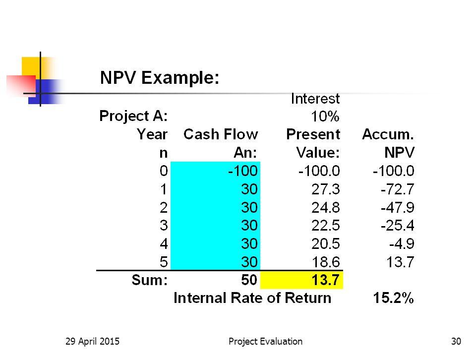 29 April 2015Project Evaluation30