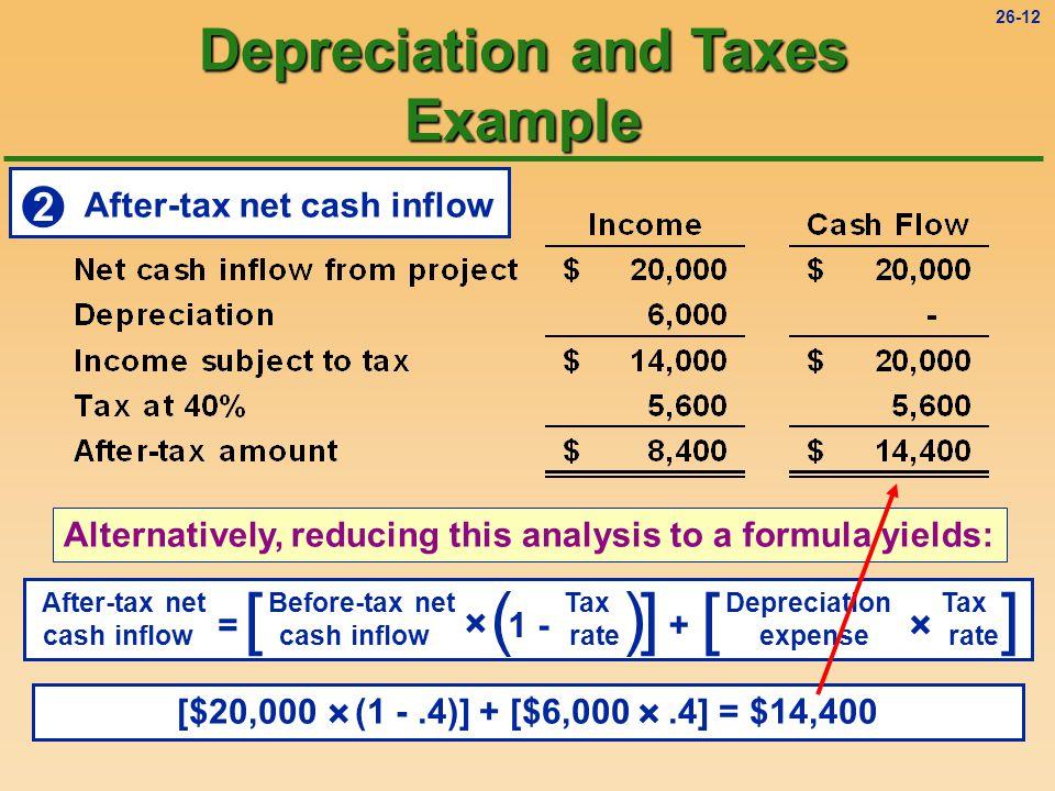 26-11  Tax savings Tax savings = $2,400 (.40 × $6,000 depreciation = $2,400) Depreciation and Taxes Example