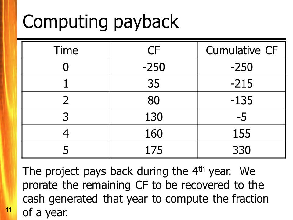 11 Computing payback TimeCFCumulative CF 0-250 135-215 280-135 3130-5 4160155 5175330 The project pays back during the 4 th year.