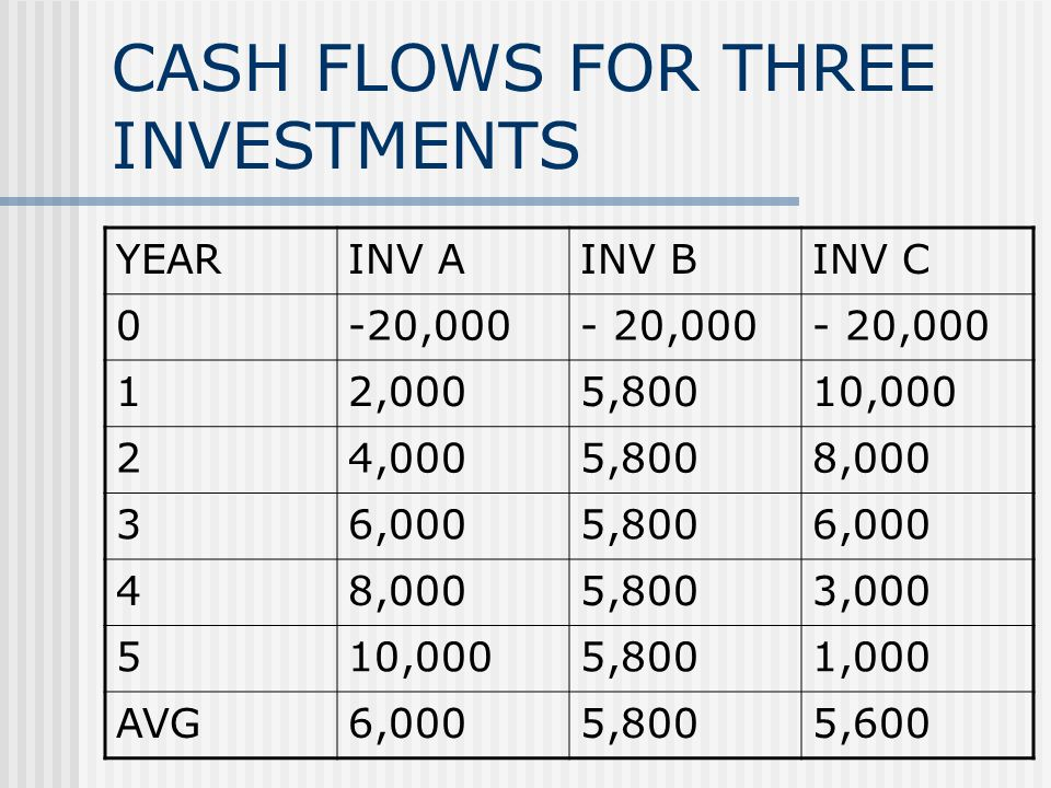 CASH FLOWS FOR THREE INVESTMENTS YEARINV AINV BINV C 0-20,000 12,0005,80010,000 24,0005,8008,000 36,0005,8006,000 48,0005,8003,000 510,0005,8001,000 AVG6,0005,8005,600