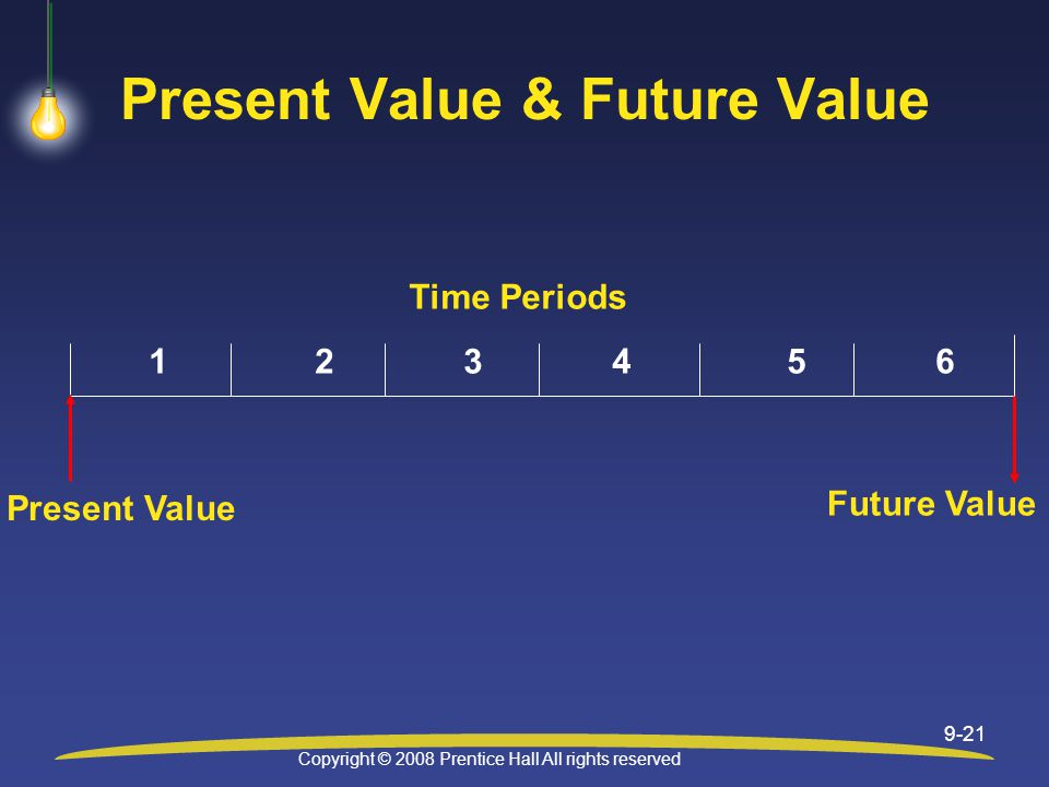 Copyright © 2008 Prentice Hall All rights reserved 9-21 Present Value & Future Value Future Value Present Value Time Periods