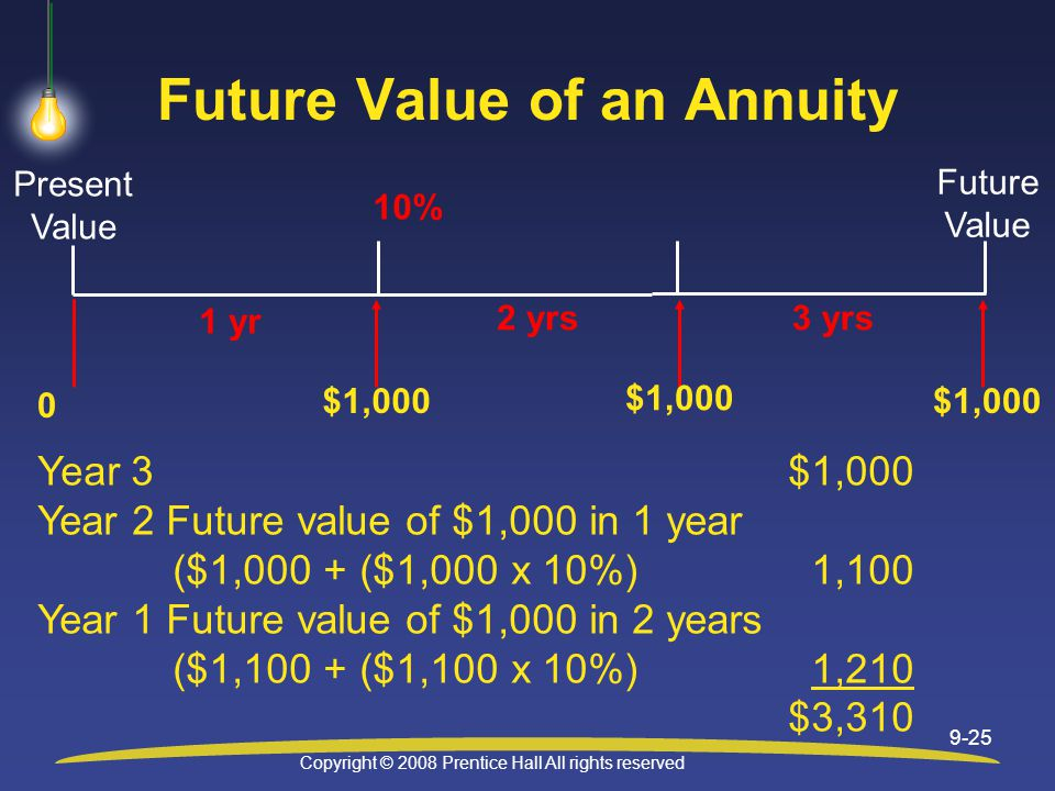 Copyright © 2008 Prentice Hall All rights reserved 9-25 Future Value of an Annuity 1 yr 0 $1,000 10% Present Value Future Value 2 yrs $1,000 3 yrs $1,000 Year 3$1,000 Year 2 Future value of $1,000 in 1 year ($1,000 + ($1,000 x 10%)1,100 Year 1 Future value of $1,000 in 2 years ($1,100 + ($1,100 x 10%)1,210 $3,310