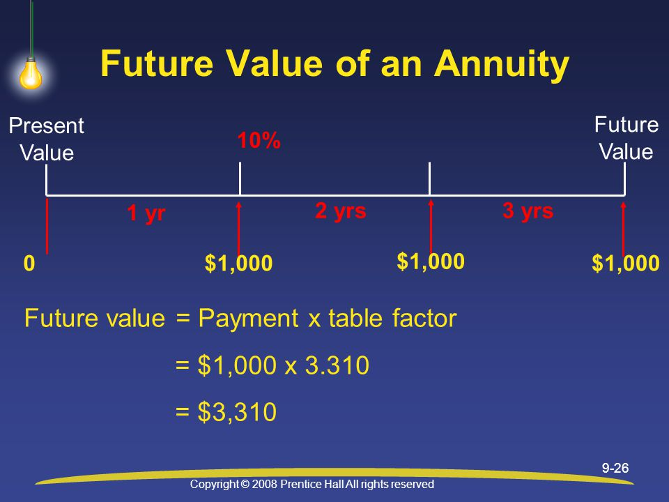 Copyright © 2008 Prentice Hall All rights reserved 9-26 Future Value of an Annuity 1 yr 0$1,000 10% Present Value Future Value 2 yrs $1,000 3 yrs $1,000 Future value = Payment x table factor = $1,000 x = $3,310