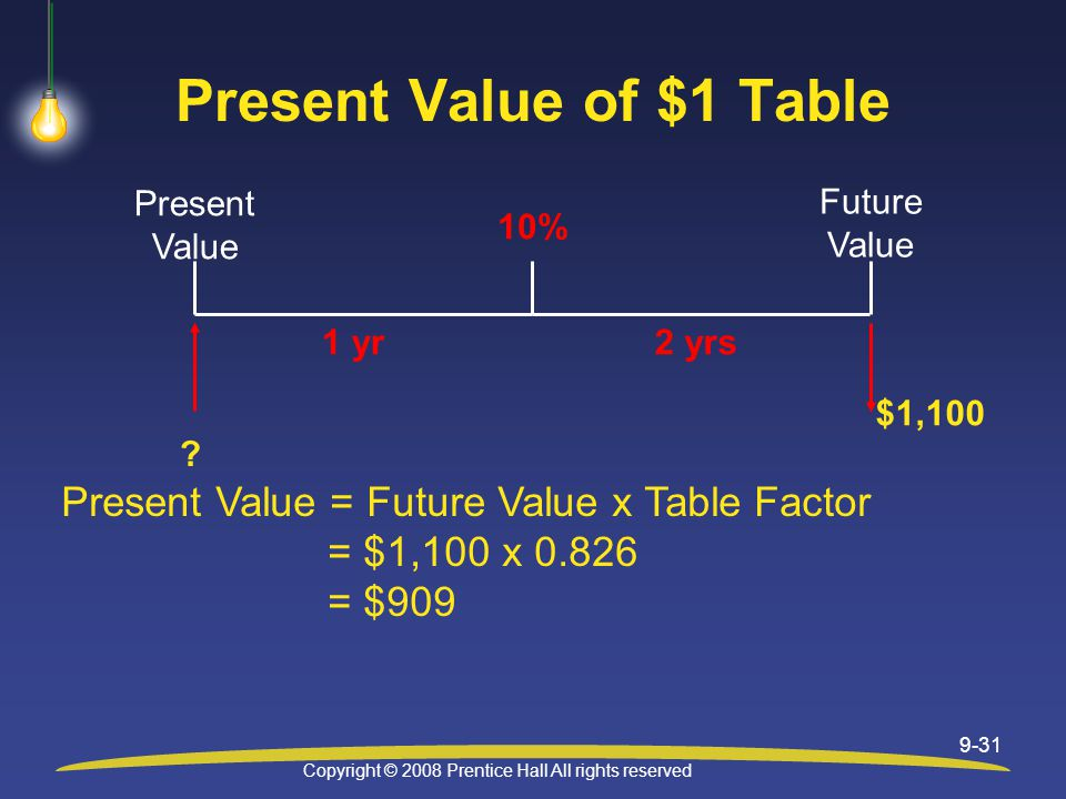 Copyright © 2008 Prentice Hall All rights reserved 9-31 Present Value of $1 Table 1 yr .