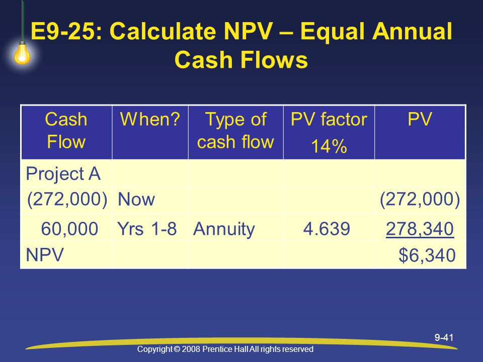 Copyright © 2008 Prentice Hall All rights reserved 9-41 E9-25: Calculate NPV – Equal Annual Cash Flows Cash Flow When Type of cash flow PV factor 14% PV Project A NPV (272,000) Now 60,000Yrs 1-8Annuity4.639278,340 $6,340
