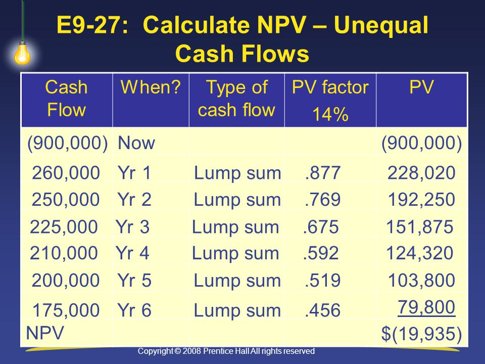 Copyright © 2008 Prentice Hall All rights reserved 9-44 E9-27: Calculate NPV – Unequal Cash Flows Cash Flow When Type of cash flow PV factor 14% PV NPV (900,000) Now 260,000Yr 1Lump sum ,020 $(19,935) 250,000Yr 2Lump sum , ,000Yr 3Lump sum , ,000Yr 4Lump sum , ,000Yr 5Lump sum , ,000Yr 6Lump sum ,800