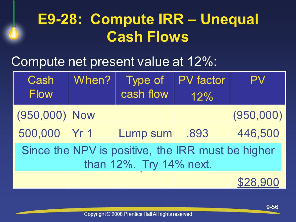 Copyright © 2008 Prentice Hall All rights reserved 9-56 E9-28: Compute IRR – Unequal Cash Flows Compute net present value at 12%: Cash Flow When Type of cash flow PV factor 12% PV (950,000) Now 500,000Yr 1.893446,500 400,000Yr 2 Lump sum.797 318,800 Lump sum $28,900 300,000Yr 3.712 213,600 Lump sum Since the NPV is positive, the IRR must be higher than 12%.