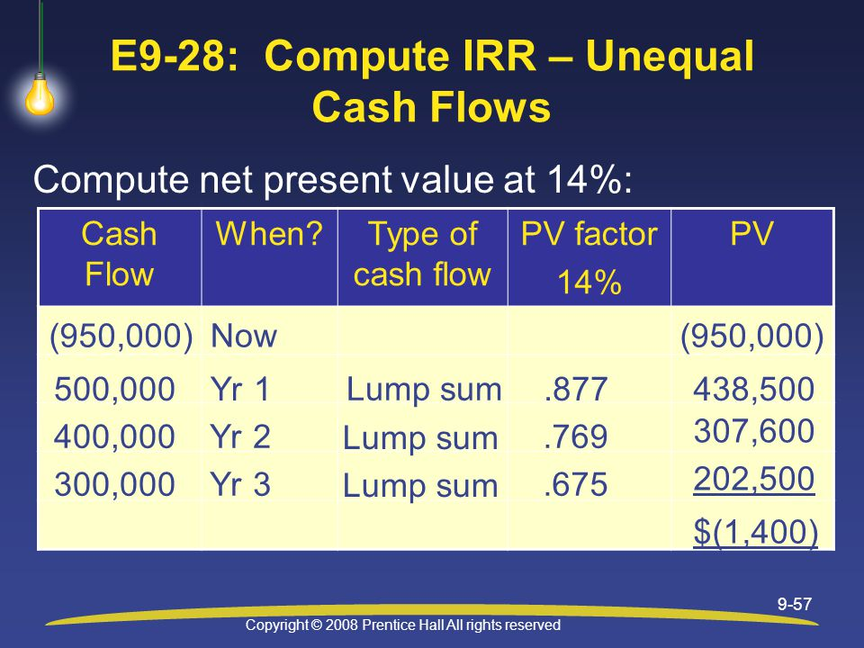 Copyright © 2008 Prentice Hall All rights reserved 9-57 E9-28: Compute IRR – Unequal Cash Flows Compute net present value at 14%: Cash Flow When Type of cash flow PV factor 14% PV (950,000) Now 500,000Yr 1.877438,500 400,000Yr 2 Lump sum.769 307,600 Lump sum $(1,400) 300,000Yr 3.675 202,500 Lump sum