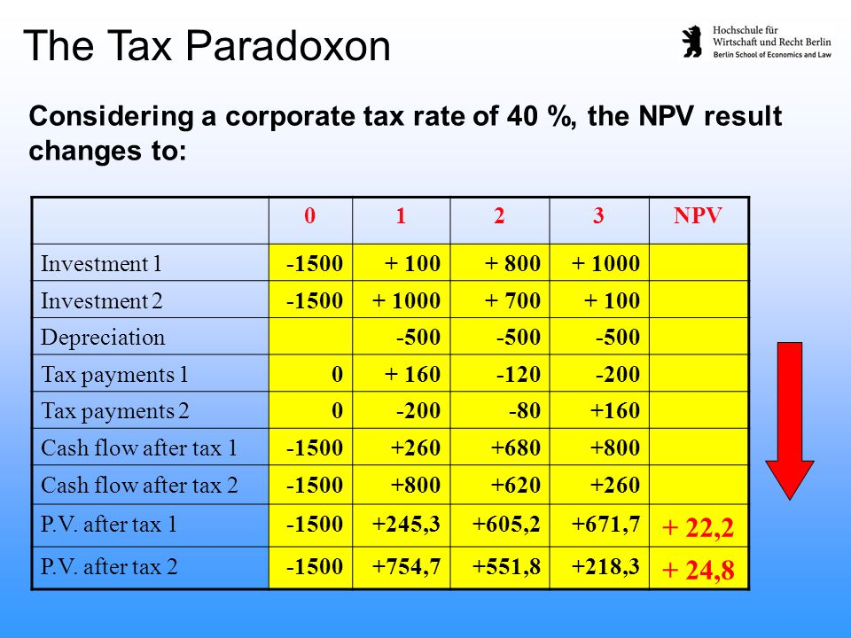 The Tax Paradoxon Considering a corporate tax rate of 40 %, the NPV result changes to: 0123NPV Investment 1-1500+ 100+ 800+ 1000 Investment 2-1500+ 10
