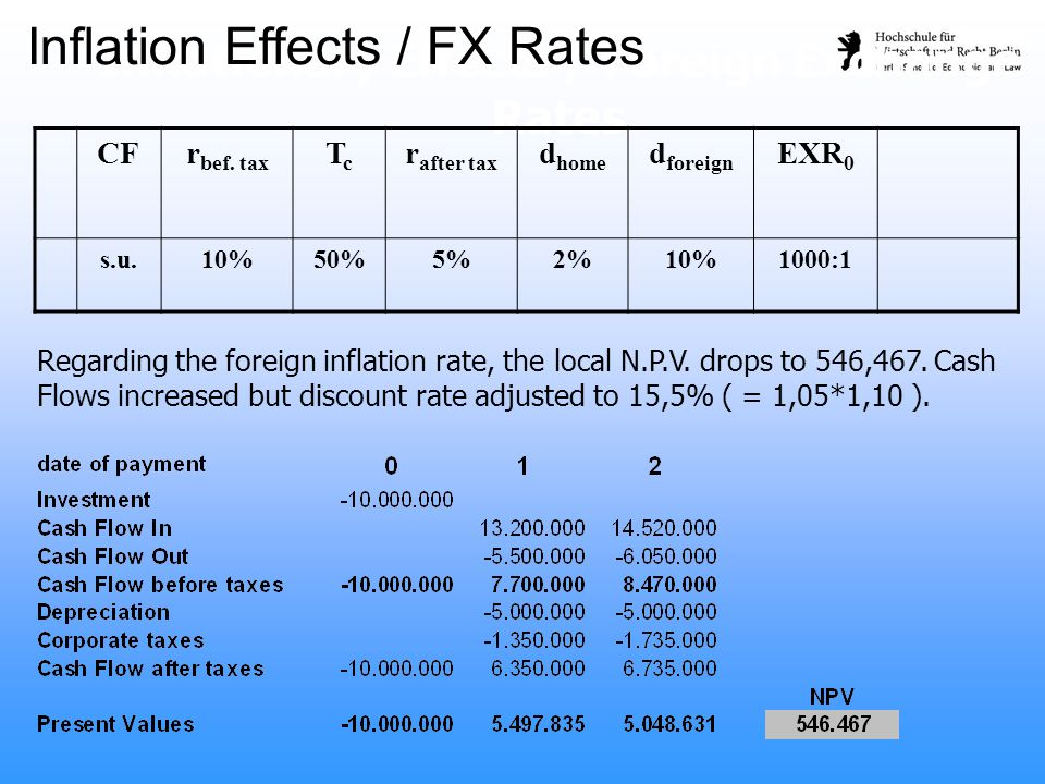 Regarding the foreign inflation rate, the local N.P.V. drops to 546,467. Cash Flows increased but discount rate adjusted to 15,5% ( = 1,05*1,10 ). Inf