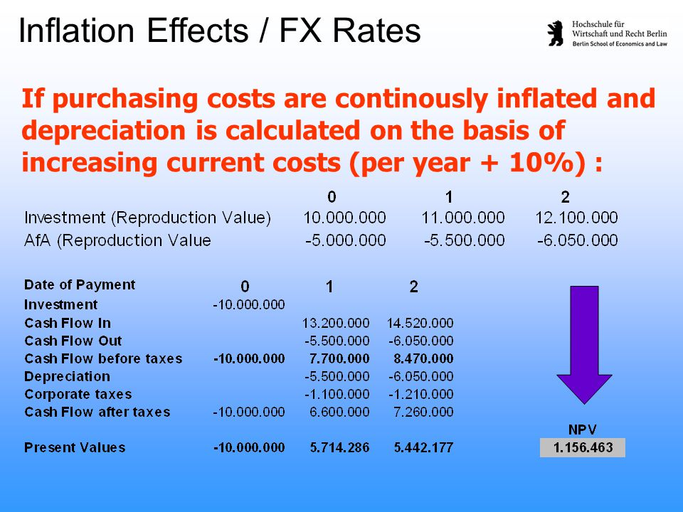 If purchasing costs are continously inflated and depreciation is calculated on the basis of increasing current costs (per year + 10%) : Inflation Effe
