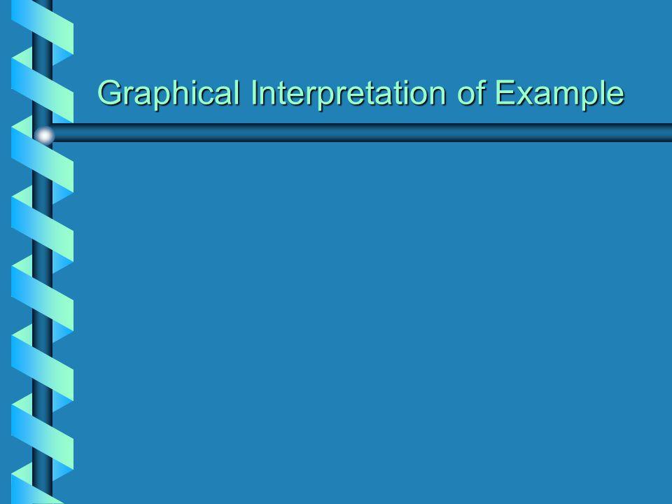 Graphical Interpretation of Example