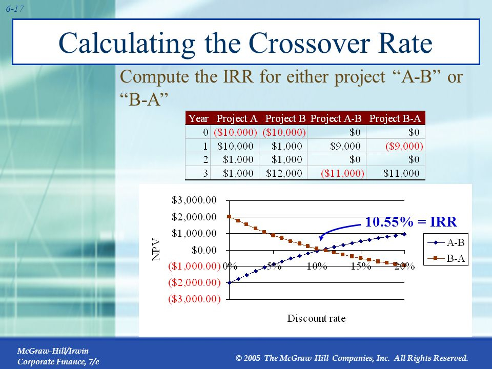 McGraw-Hill/Irwin Corporate Finance, 7/e © 2005 The McGraw-Hill Companies, Inc. All Rights Reserved. 6-17 Calculating the Crossover Rate Compute the I