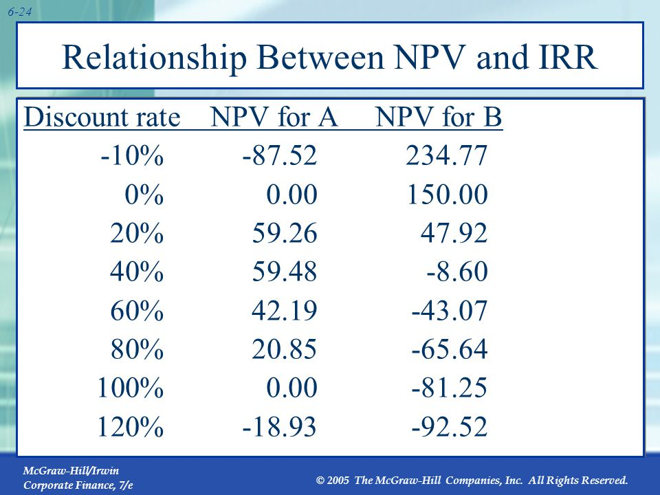 McGraw-Hill/Irwin Corporate Finance, 7/e © 2005 The McGraw-Hill Companies, Inc. All Rights Reserved. 6-24 Relationship Between NPV and IRR Discount ra