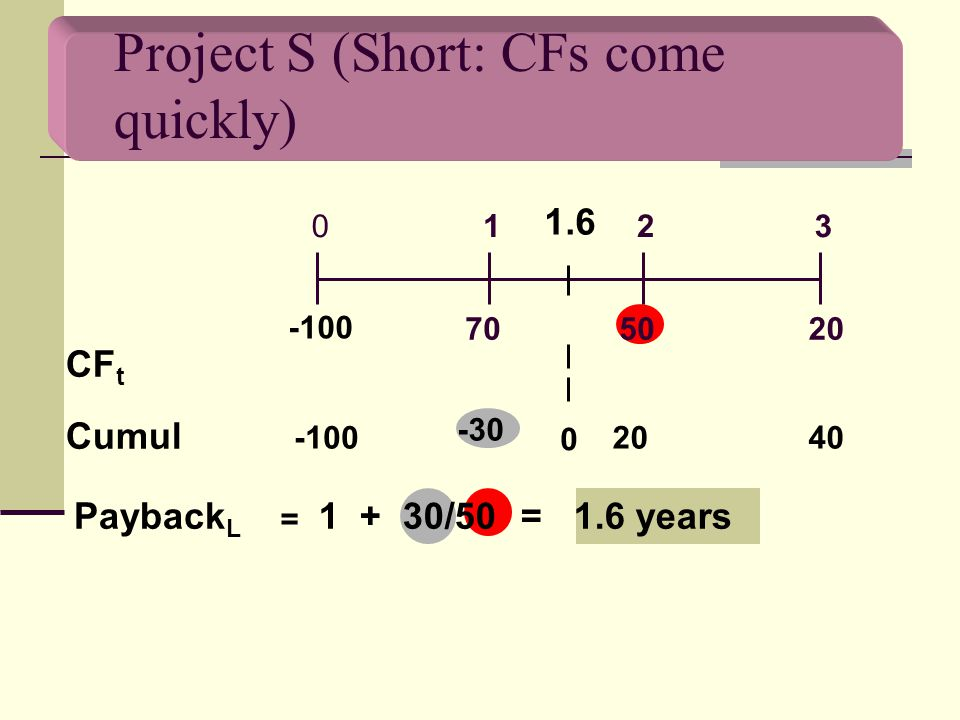 Project S (Short: CFs come quickly) 702050 0123 -100 CF t Cumul -100 -30 2040 Payback L 1 + 30/50 = 1.6 years 0 1.6 =