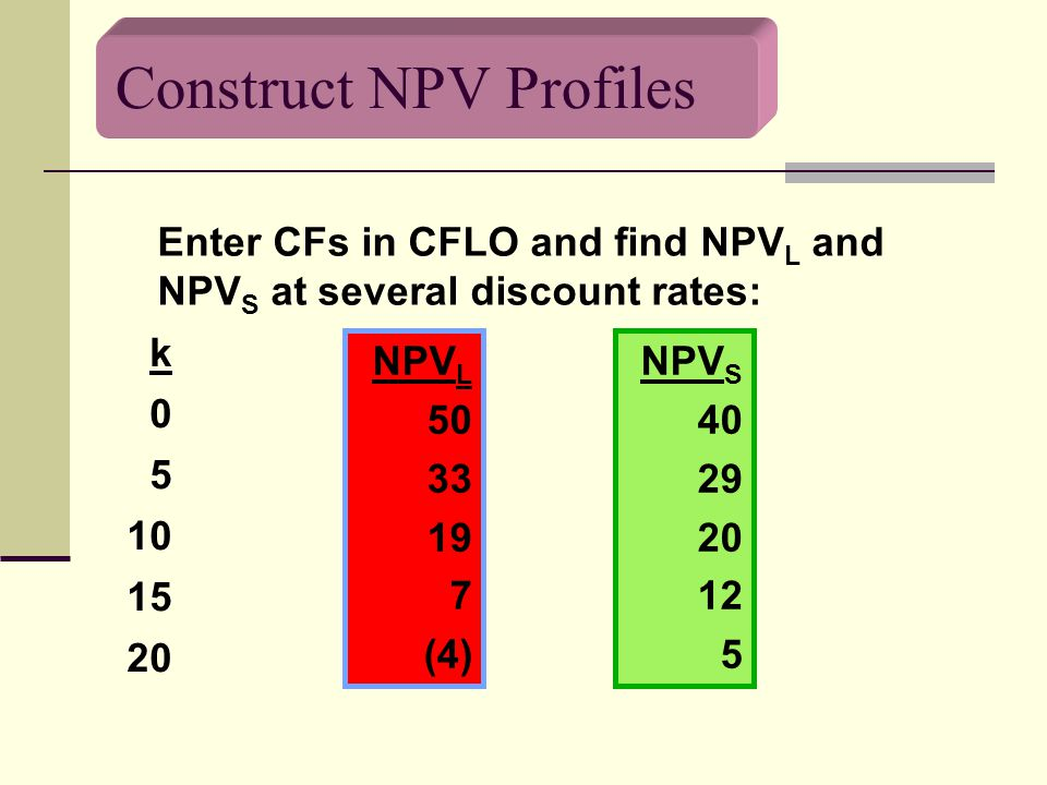 Construct NPV Profiles Enter CFs in CFLO and find NPV L and NPV S at several discount rates: k 0 5 10 15 20 NPV L 50 33 19 7 (4) NPV S 40 29 20 12 5