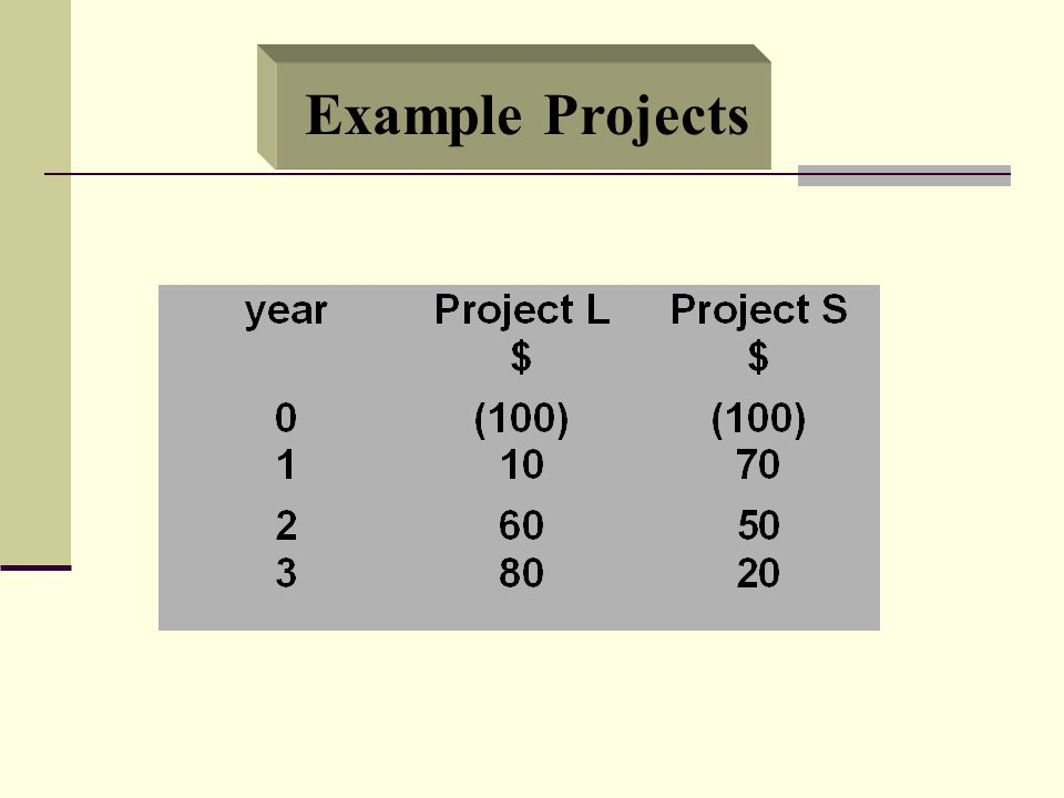NPV Profile A project's NPV profile is a graph of its NPV vs.