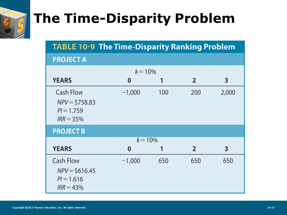 Copyright ©2014 Pearson Education, Inc. All rights reserved.10-52 The Time-Disparity Problem