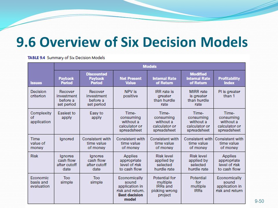 9.6 Overview of Six Decision Models 9-50