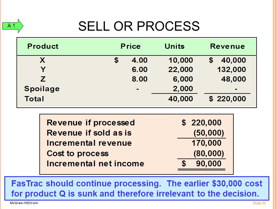 McGraw-Hill/Irwin Slide 32 McGraw-Hill/Irwin Slide 32 Should FasTrac sell product Q or continue processing into products X, Y, and Z.