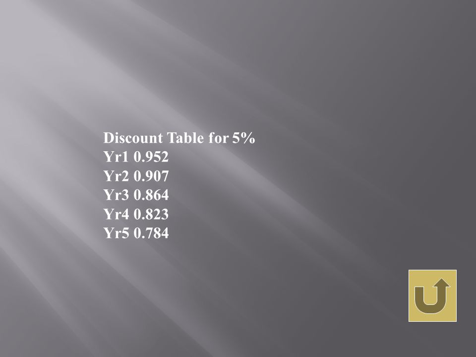 Discount Table for 5% Yr1 0.952 Yr2 0.907 Yr3 0.864 Yr4 0.823 Yr5 0.784