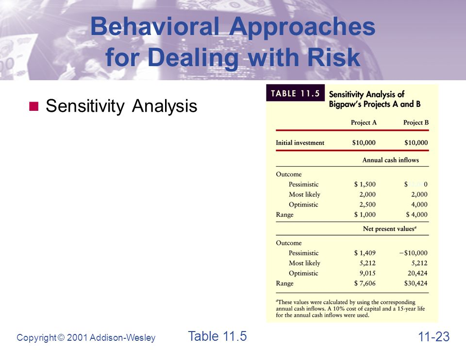 11-23 Copyright © 2001 Addison-Wesley Behavioral Approaches for Dealing with Risk Sensitivity Analysis Table 11.5