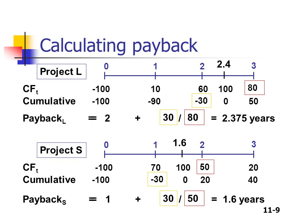 11-9 Calculating payback Payback L = 2 + / = 2.375 years CF t -100 10 60 100 Cumulative -100 -90 0 50 012 3 = 2.4 3080 -30 Project L Payback S = 1 + /