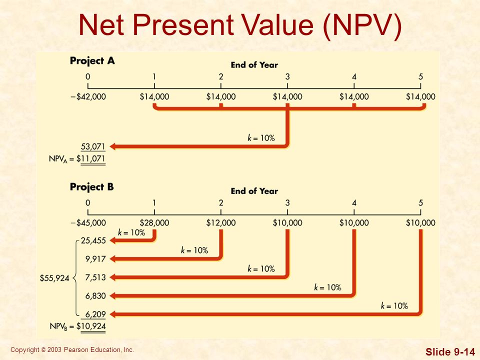 Copyright © 2003 Pearson Education, Inc. Slide 9-14 Net Present Value (NPV)