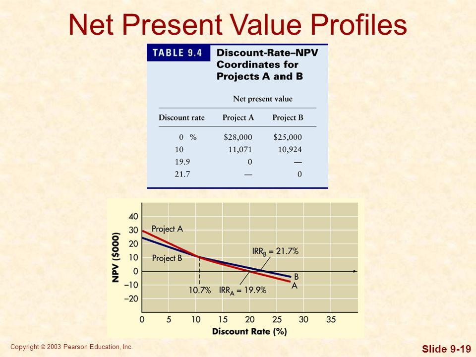 Copyright © 2003 Pearson Education, Inc. Slide 9-19 Net Present Value Profiles