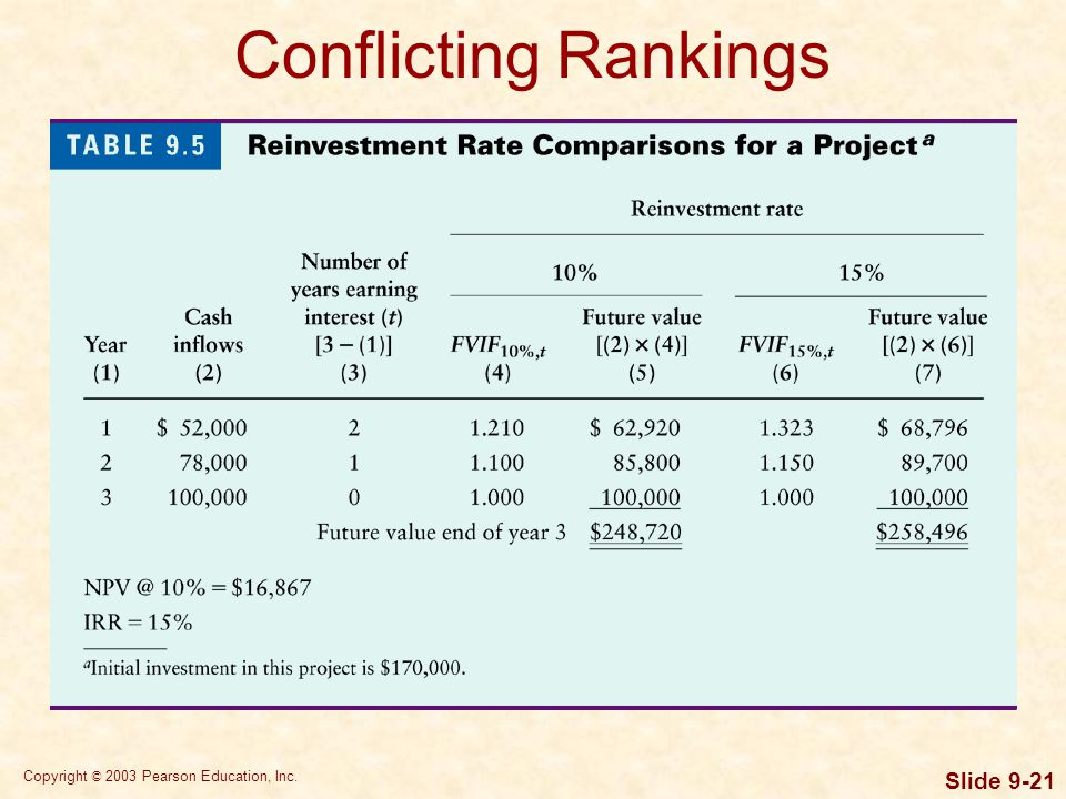 Copyright © 2003 Pearson Education, Inc. Slide 9-21 Conflicting Rankings