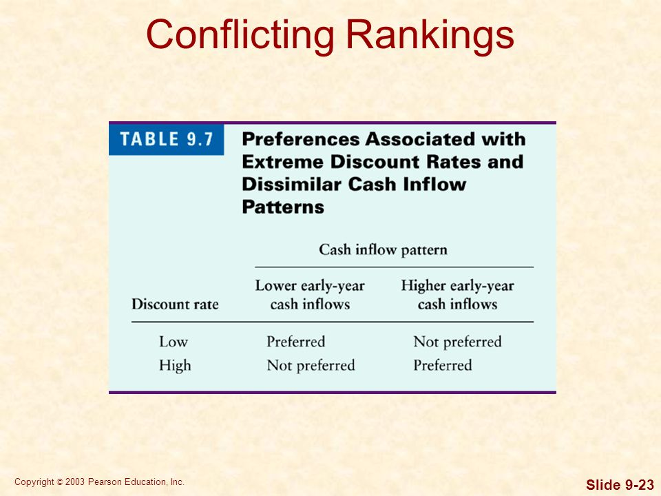Copyright © 2003 Pearson Education, Inc. Slide 9-23 Conflicting Rankings