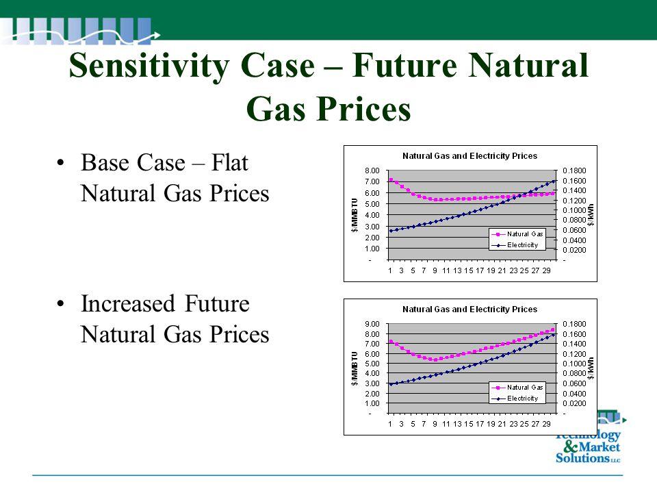 Sensitivity Case – Future Natural Gas Prices Base Case – Flat Natural Gas Prices Increased Future Natural Gas Prices