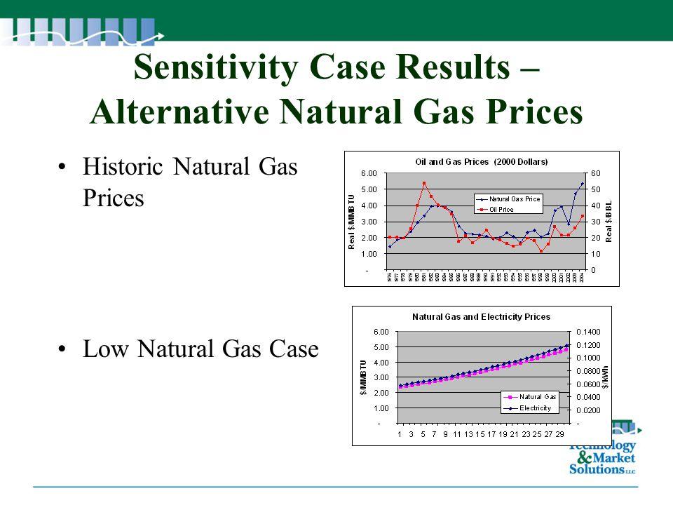 Sensitivity Case Results – Alternative Natural Gas Prices Historic Natural Gas Prices Low Natural Gas Case