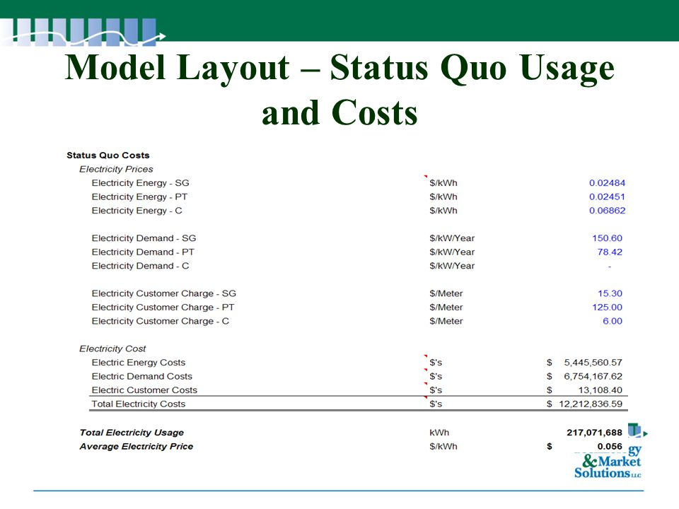 Model Layout – Status Quo Usage and Costs