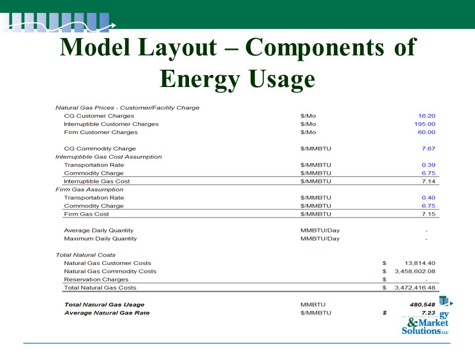 Model Layout – Components of Energy Usage