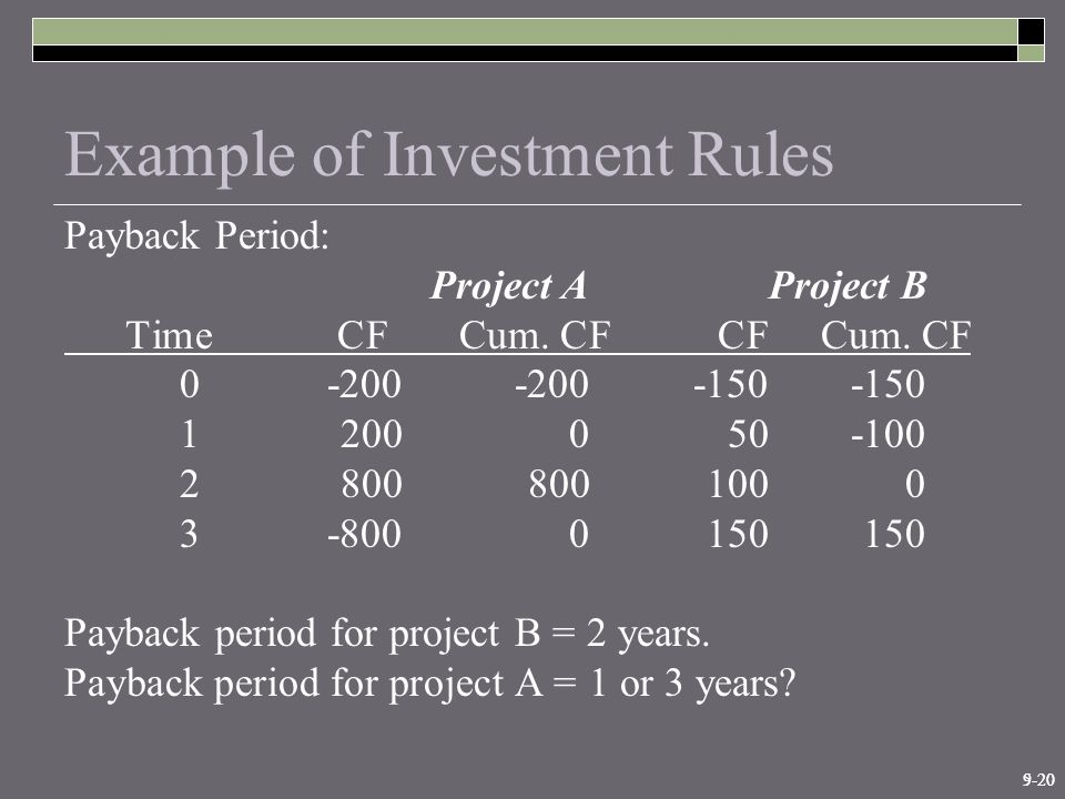 9-205-20 Example of Investment Rules Payback Period: Project AProject B Time CF Cum.