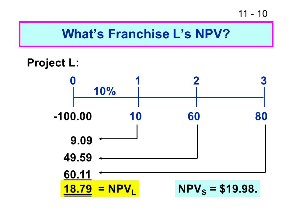 11 - 10 What's Franchise L's NPV? 108060 0123 10% Project L: -100.00 9.09 49.59 60.11 18.79 = NPV L NPV S = $19.98.