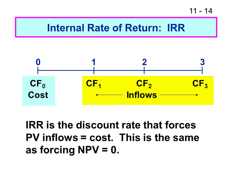11 - 14 Internal Rate of Return: IRR 0123 CF 0 CF 1 CF 2 CF 3 CostInflows IRR is the discount rate that forces PV inflows = cost.