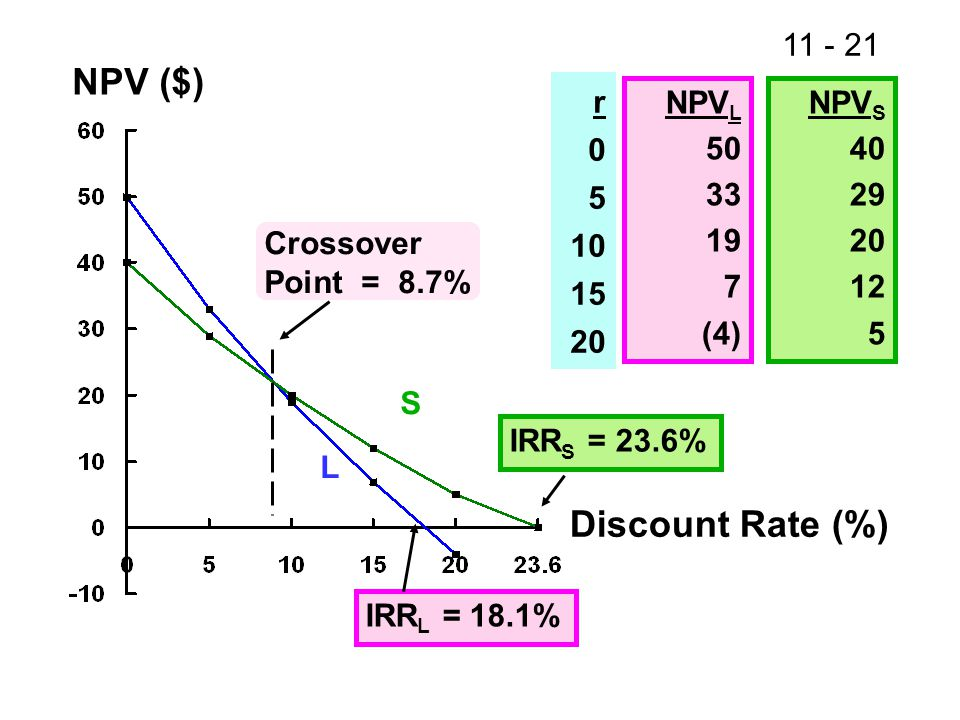 11 - 21 NPV ($) Discount Rate (%) IRR L = 18.1% IRR S = 23.6% Crossover Point = 8.7% r 0 5 10 15 20 NPV L 50 33 19 7 (4) NPV S 40 29 20 12 5 S L
