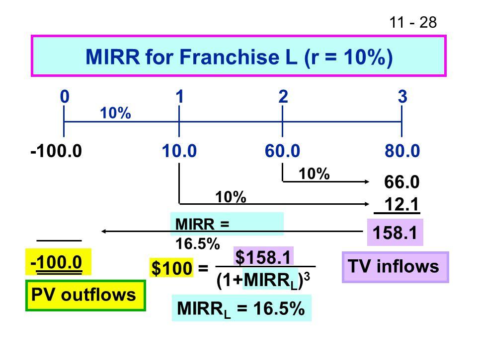 11 - 28 MIRR = 16.5% 10.080.060.0 0123 10% 66.0 12.1 158.1 MIRR for Franchise L (r = 10%) -100.0 10% TV inflows -100.0 PV outflows MIRR L = 16.5% $100 = $158.1 (1+MIRR L ) 3